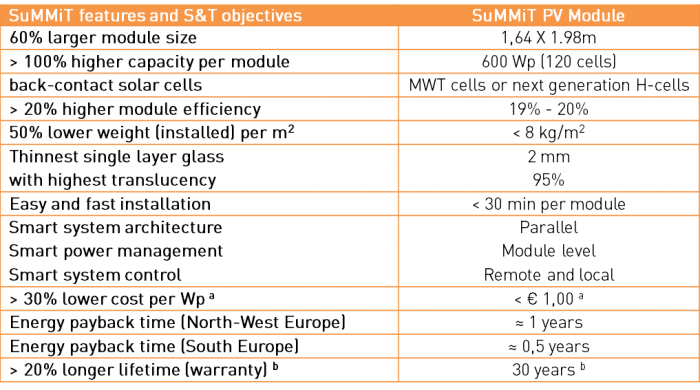 Overview features and overall objectives SUMMIT